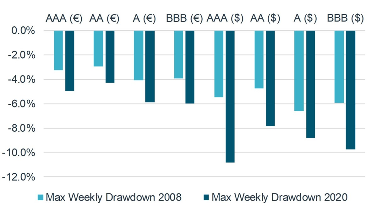 Figure 2: Maximum weekly drawdown, 2008 vs. 2020