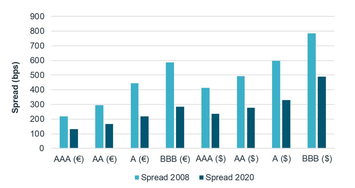 Figure 3: Maximum credit spread, 2008 vs. 2020