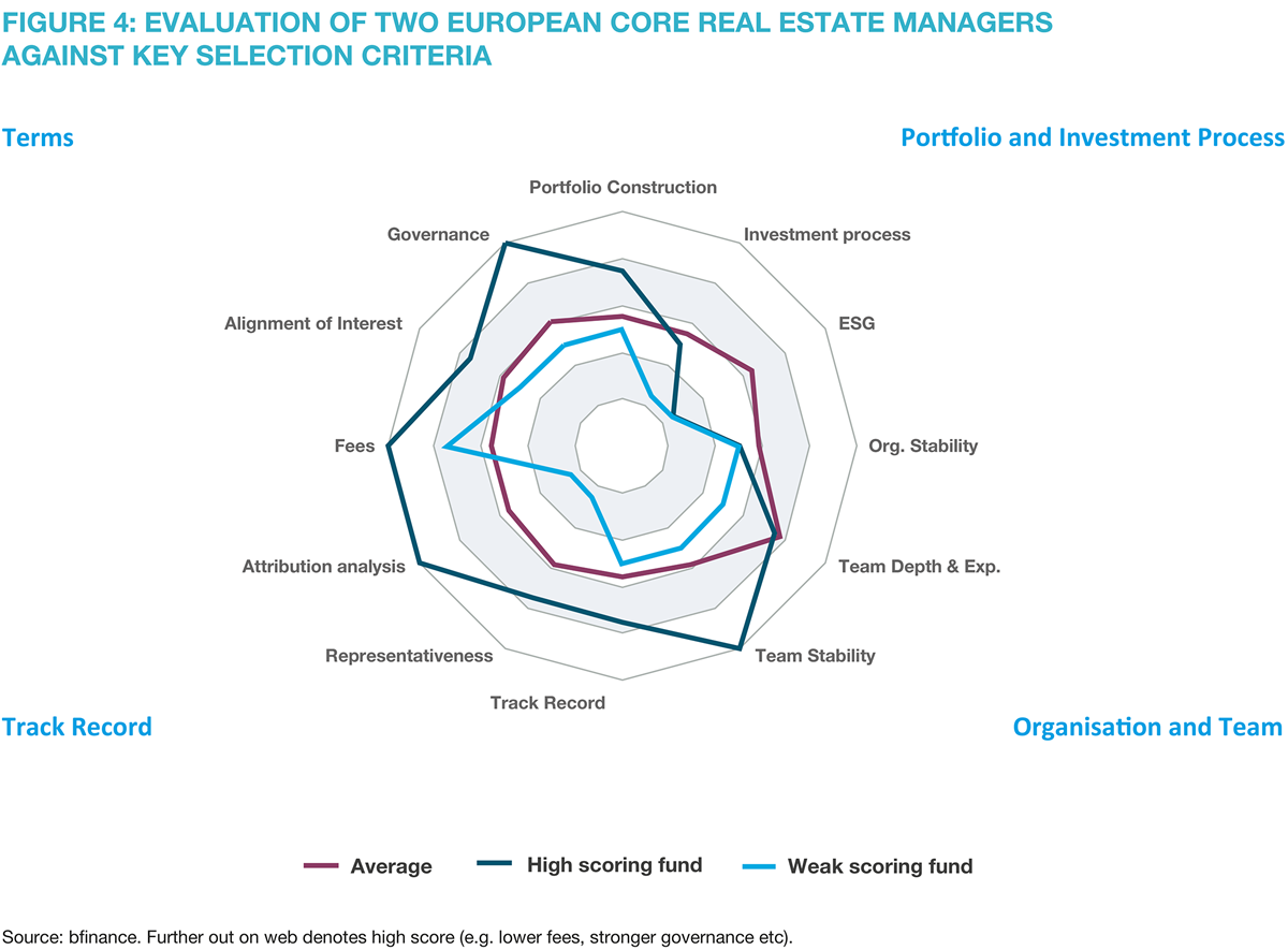 Figure 4: Evaluation of two European Core real estate managers against key selection criteria