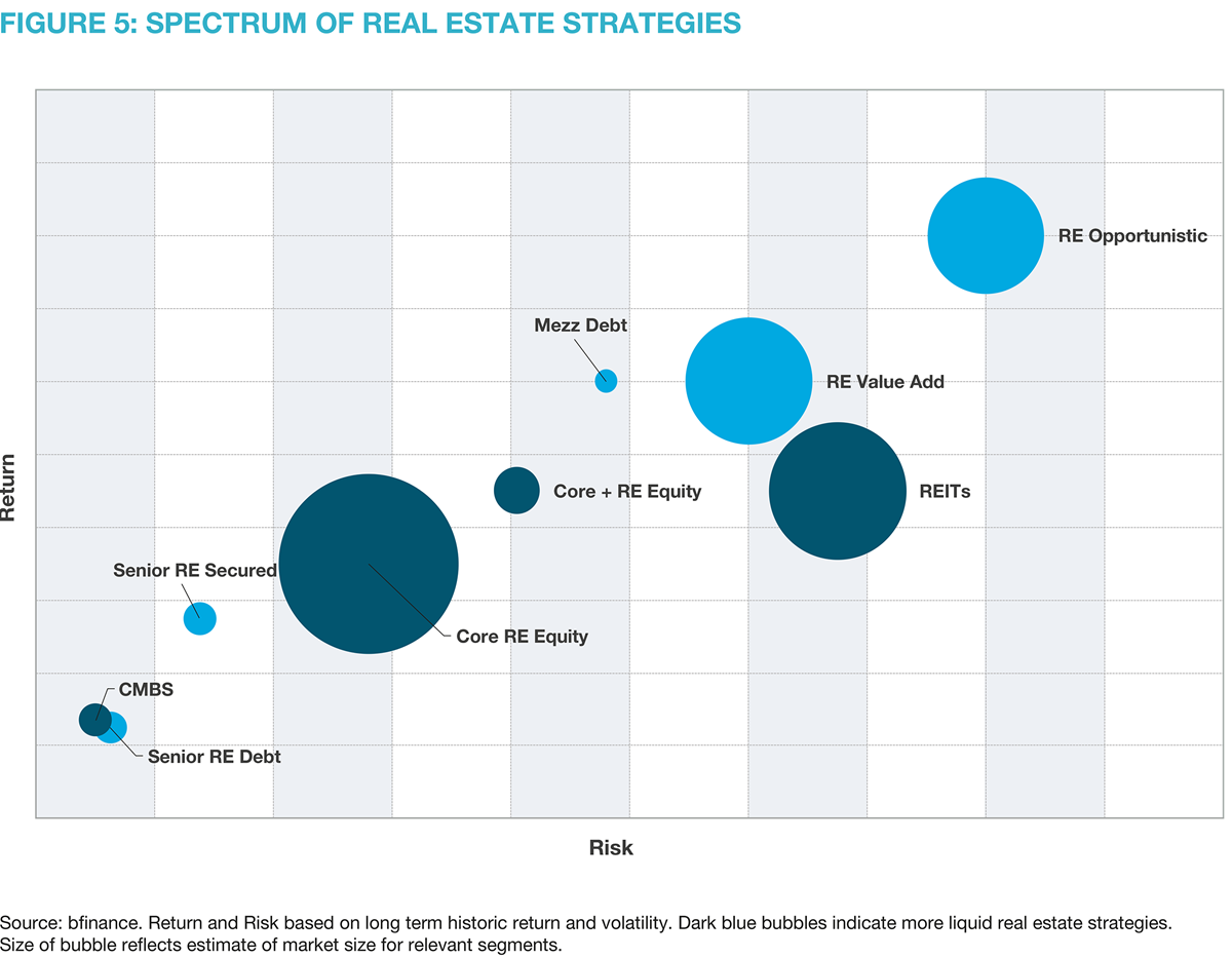 Figure 5: spectrum of real estate strategies