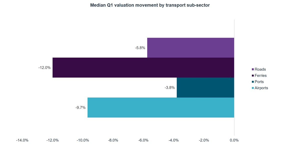 Median Q1 valuation movement by transport sub-sector