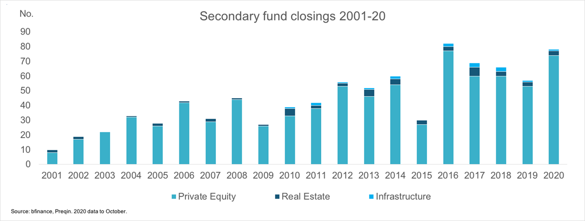 Secondary fund closings 2001-20